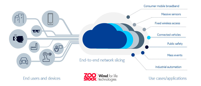 ¿Qué es el network slicing?