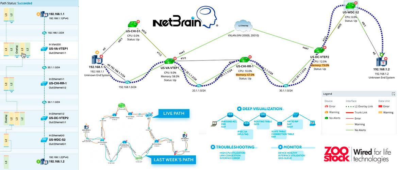 Desafíos abordados con NetBrain en automatización