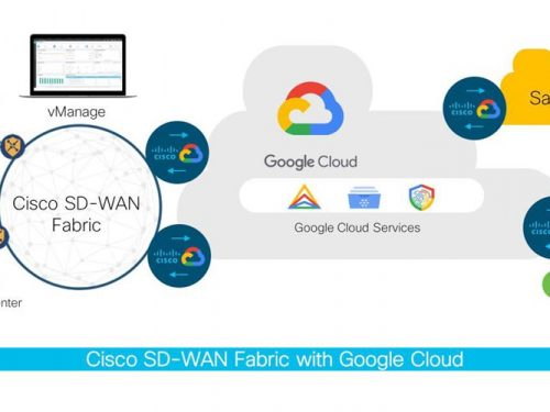 En qué consiste la plataforma SD-WAN Cloud Hub de Cisco con Google Cloud
