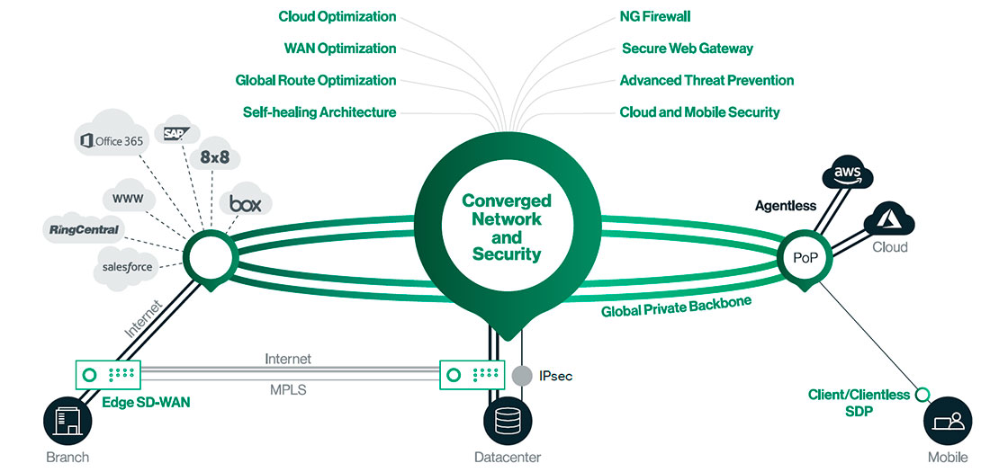 Converged Network & Security CATO