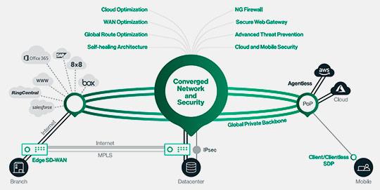 Cato Cloud: El Servicio Administrado de SD-WAN, Global y Seguro