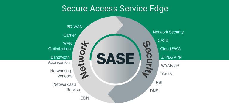 Cato Networks SASE