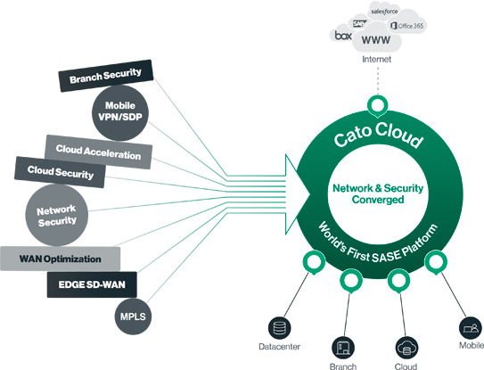 CATO Cloud Converged