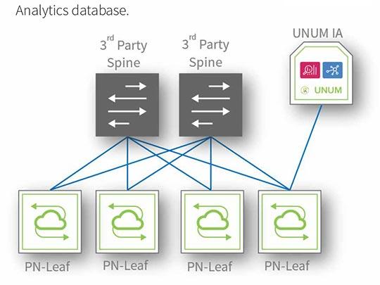 Pluribus Netvisor