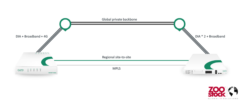 Routers Edge SD-WAN: ¿qué requisitos deben cumplir?