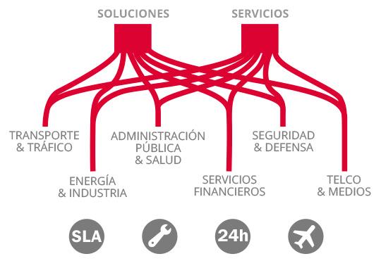 Servicios Profesionales ZOOStock.com